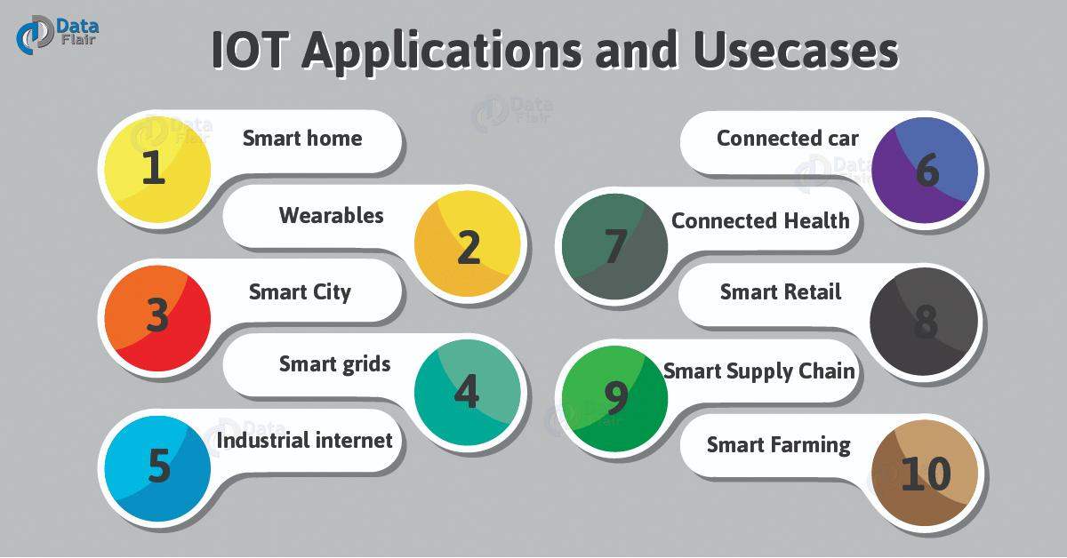 IOT Applications in Computer Science